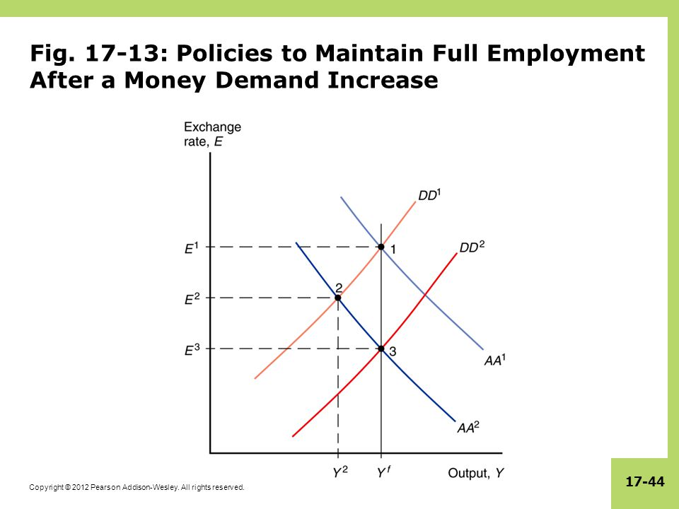 Fig. 17-13: Policies to Maintain Full Employment After a Money Demand Increase