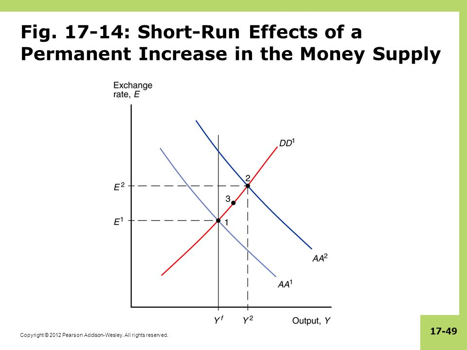 Fig. 17-14: Short-Run Effects of a Permanent Increase in the Money Supply