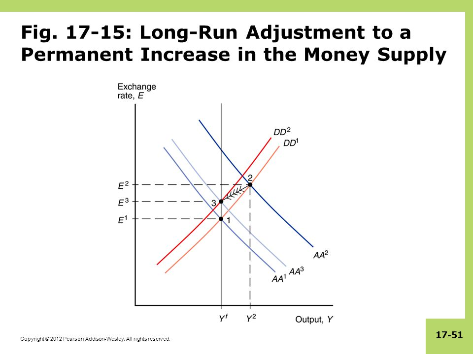 Fig. 17-15: Long-Run Adjustment to a Permanent Increase in the Money Supply