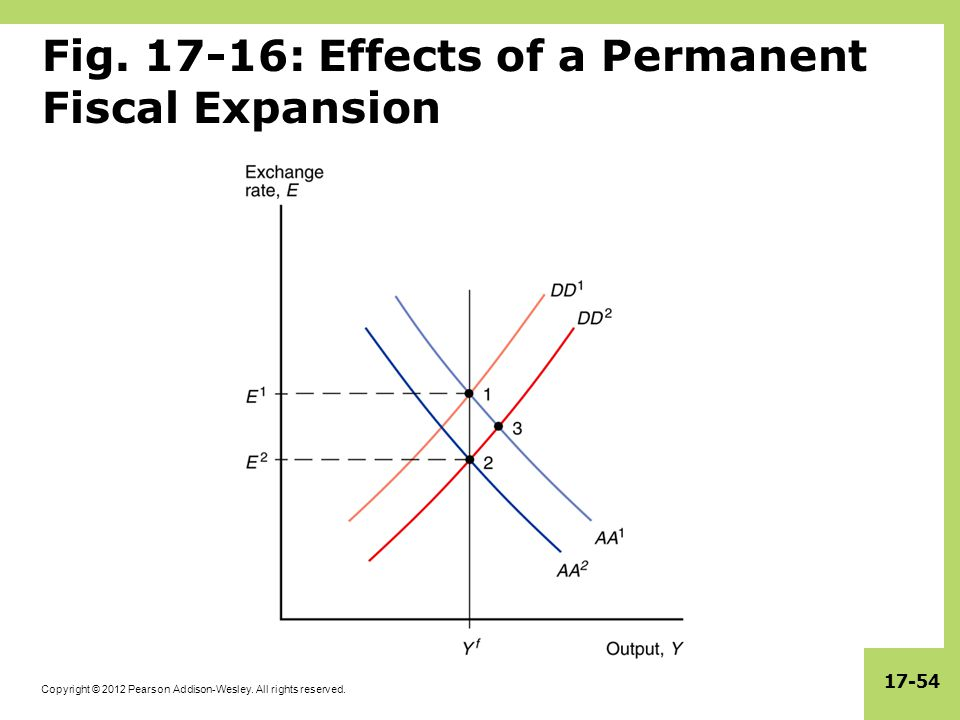 Fig. 17-16: Effects of a Permanent Fiscal Expansion