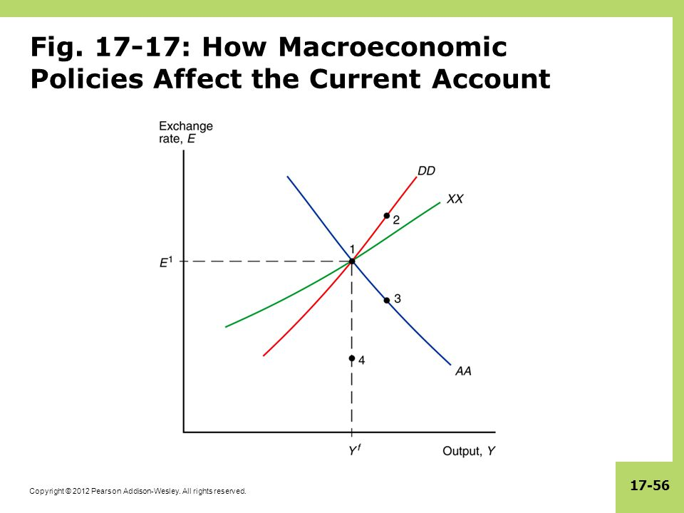 Fig. 17-17: How Macroeconomic Policies Affect the Current Account