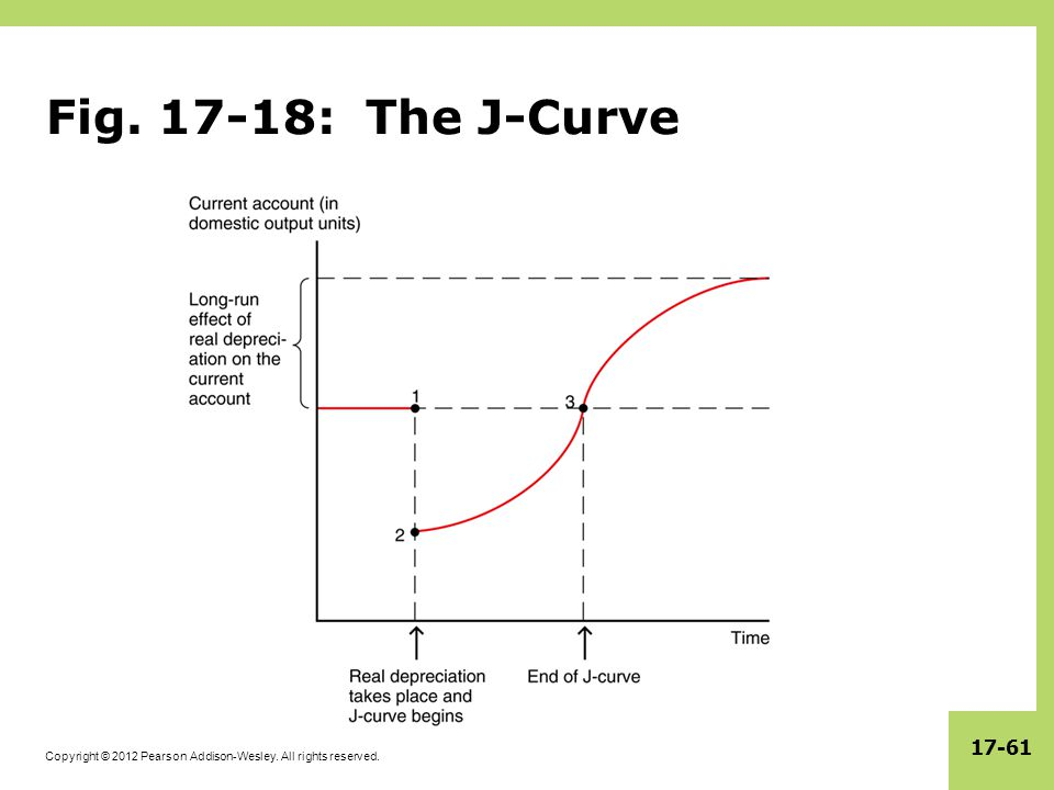 Fig. 17-18: The J-Curve