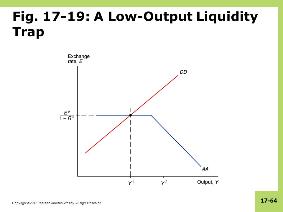 Fig. 17-19: A Low-Output Liquidity Trap