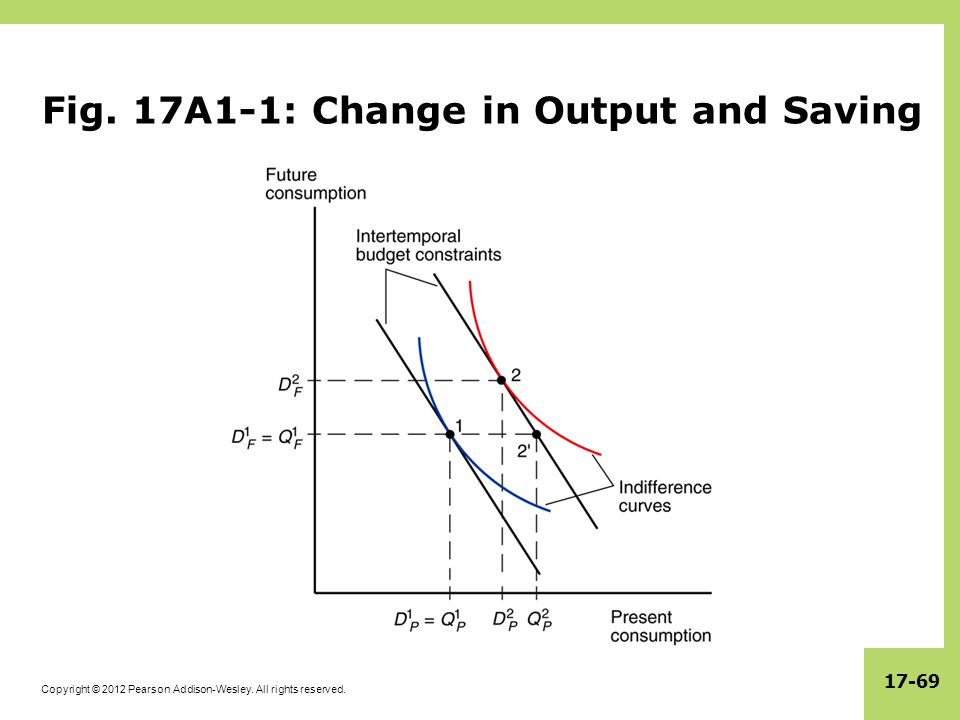 Fig. 17A1-1: Change in Output and Saving