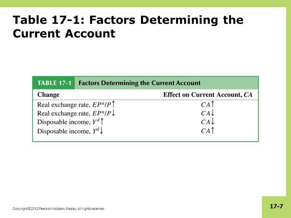 Table 17-1: Factors Determining the Current Account