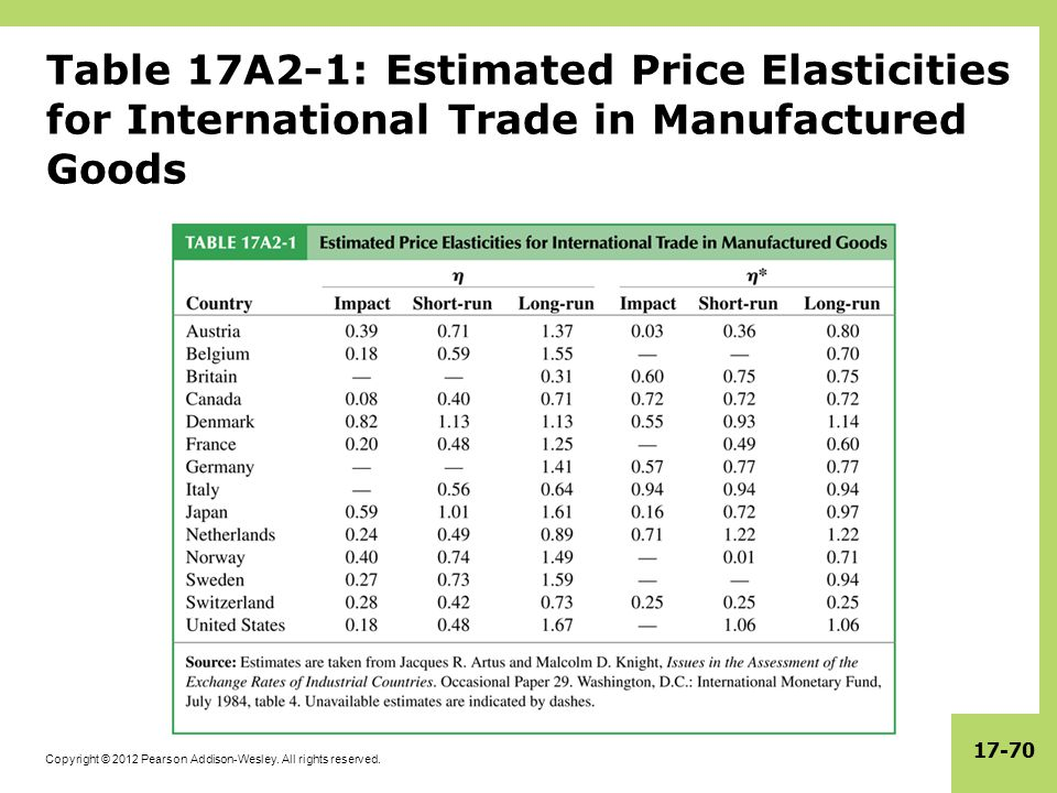 Table 17A2-1: Estimated Price Elasticities for International Trade in Manufactured Goods