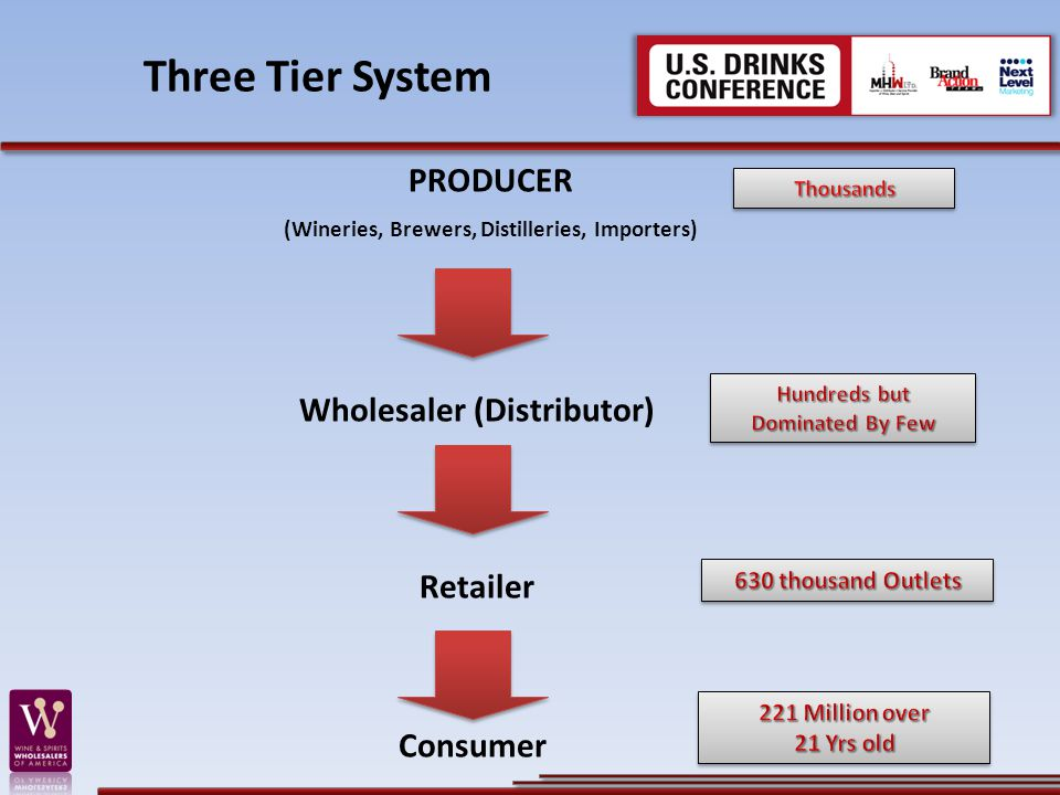 Three Tier System PRODUCER Wholesaler (Distributor) Retailer Consumer