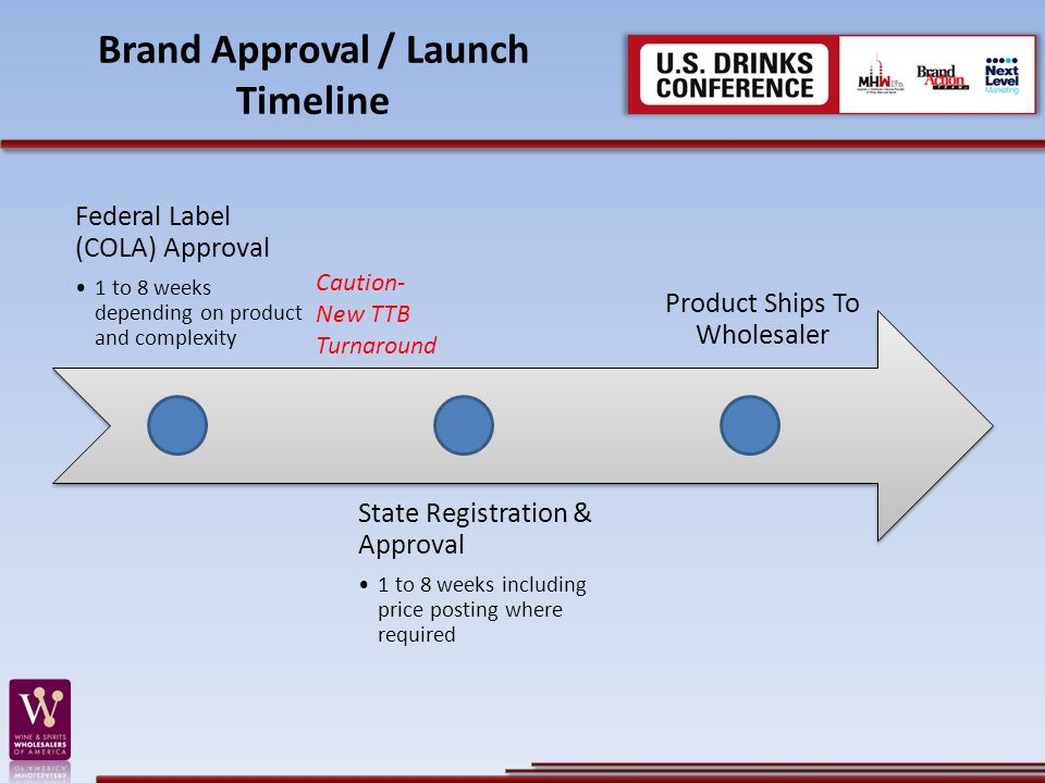 Brand Approval / Launch Timeline