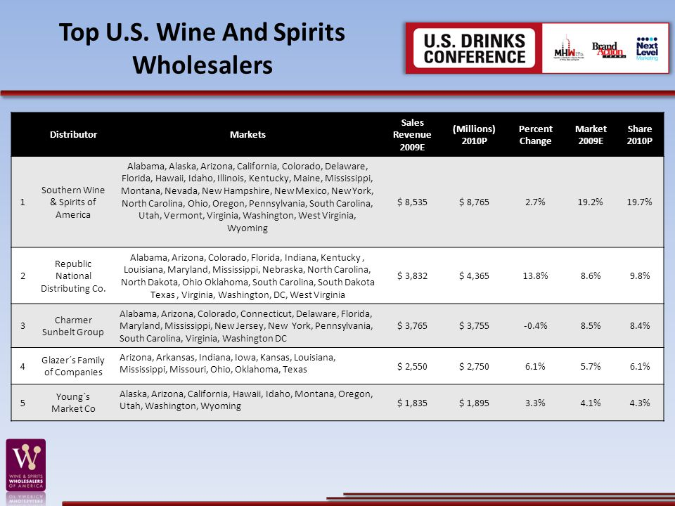 Top U.S. Wine And Spirits Wholesalers