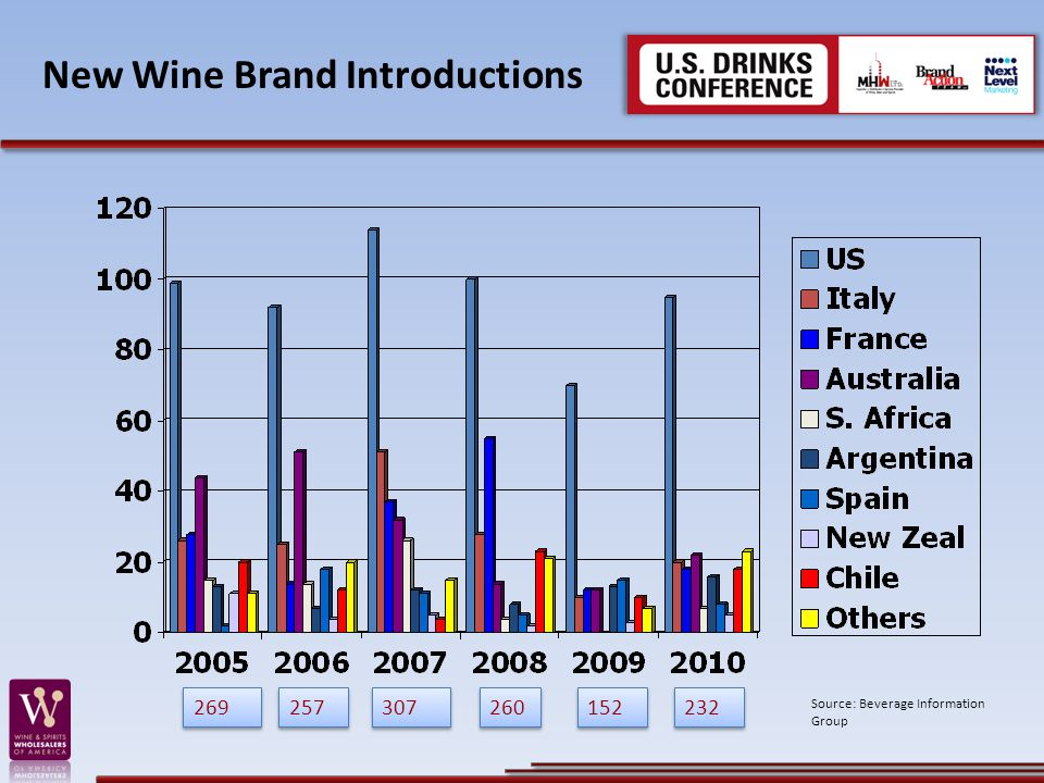 New Wine Brand Introductions