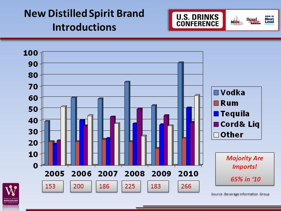 New Distilled Spirit Brand Introductions