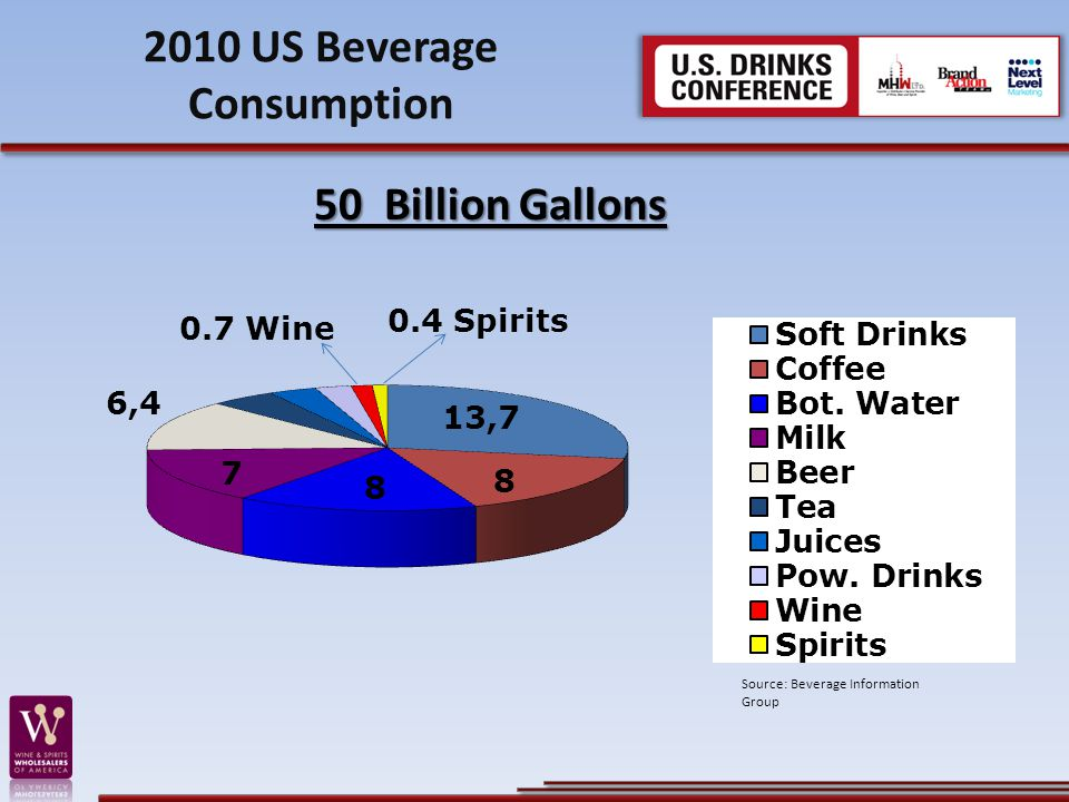 2010 US Beverage Consumption