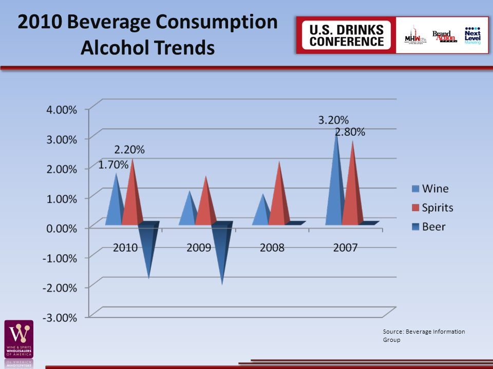 2010 Beverage Consumption Alcohol Trends