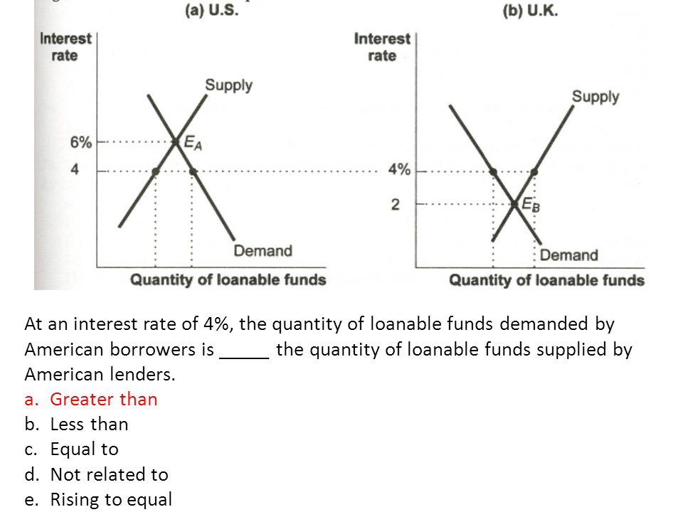 At an interest rate of 4%, the quantity of loanable funds demanded by American borrowers is _____ the quantity of loanable funds supplied by American lenders.