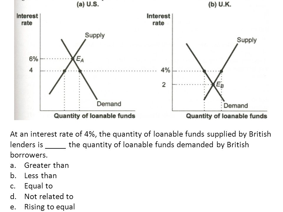 At an interest rate of 4%, the quantity of loanable funds supplied by British lenders is _____ the quantity of loanable funds demanded by British borrowers.