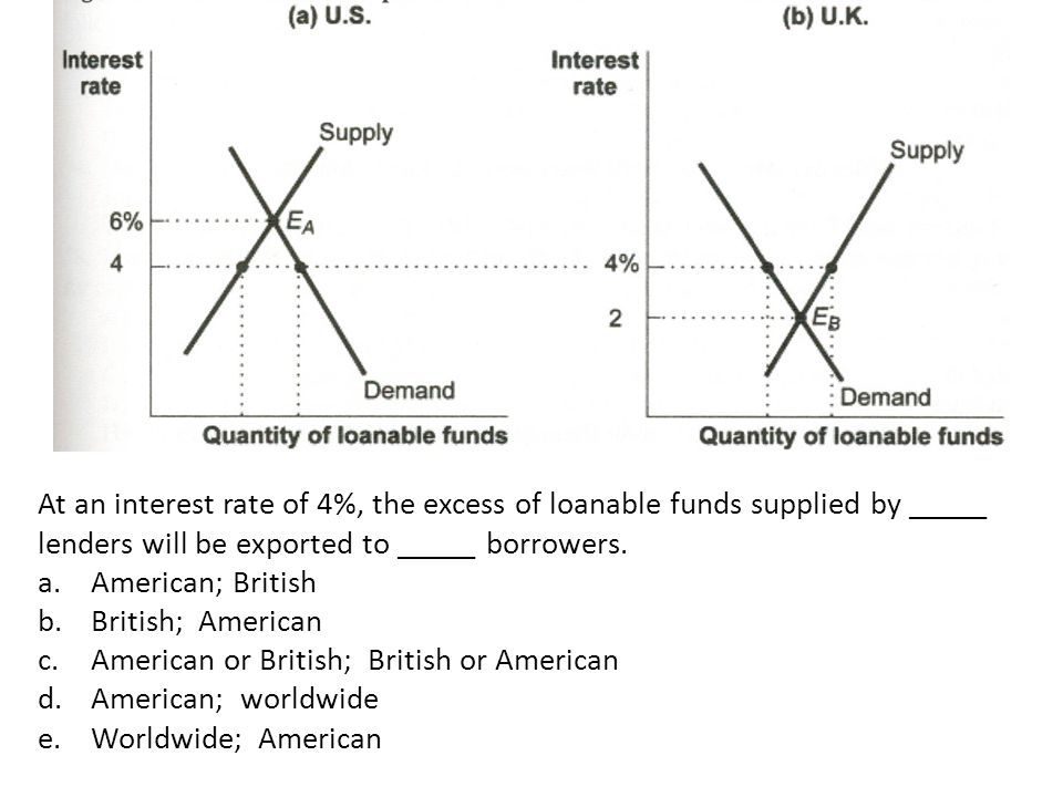 At an interest rate of 4%, the excess of loanable funds supplied by _____ lenders will be exported to _____ borrowers.