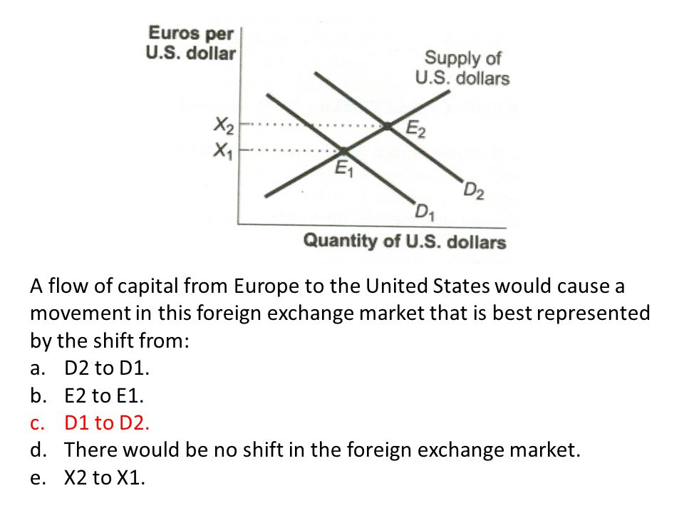 A flow of capital from Europe to the United States would cause a movement in this foreign exchange market that is best represented by the shift from: