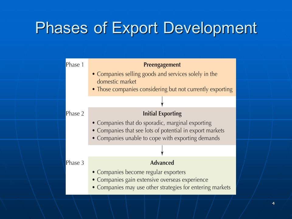 Phases of Export Development