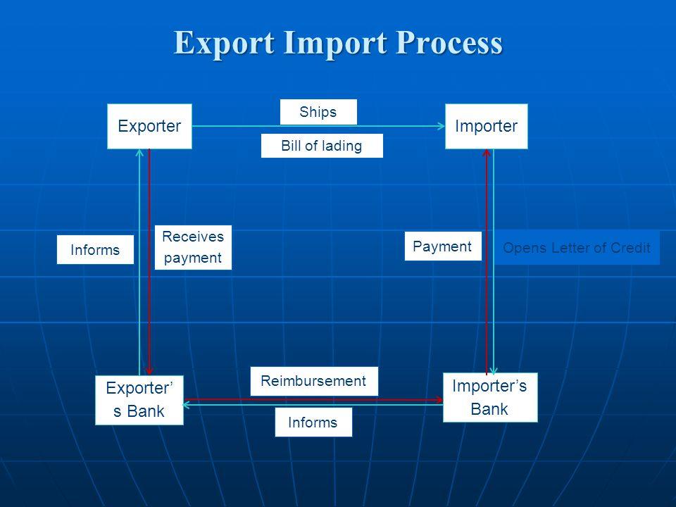 Export Import Process Exporter Importer Importer's Bank