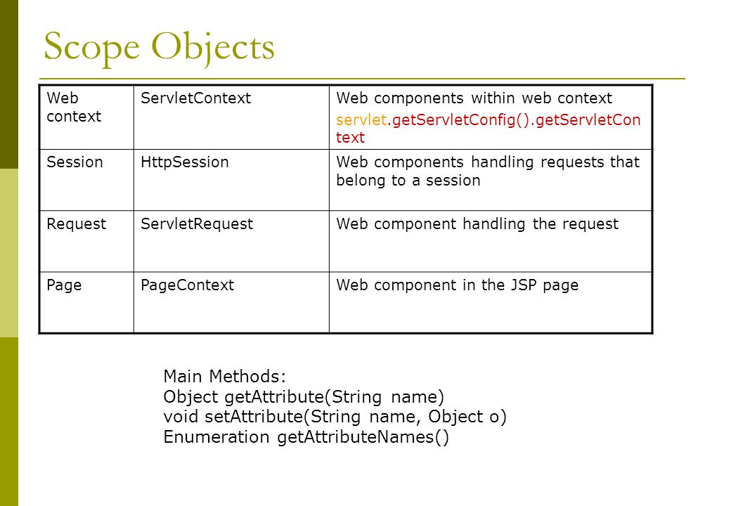 Scope Objects Main Methods: Object getAttribute(String name)