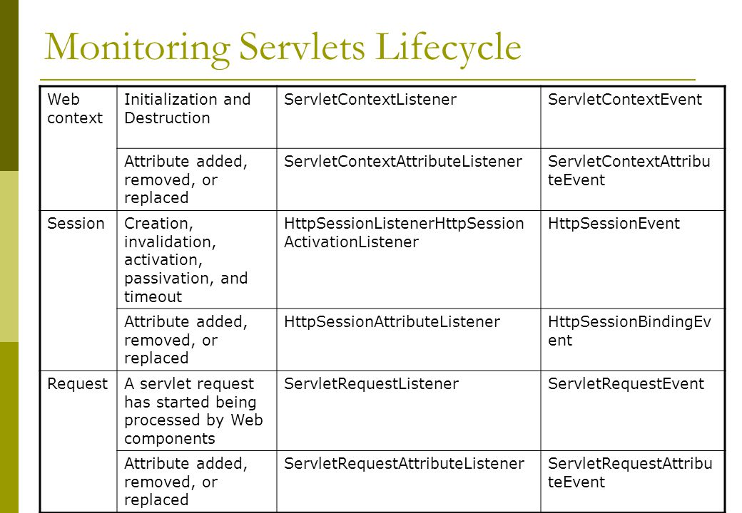 Monitoring Servlets Lifecycle
