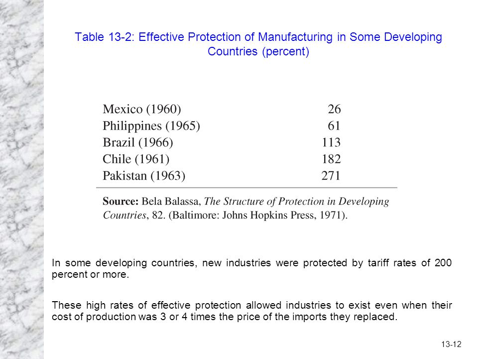 Table 13-2: Effective Protection of Manufacturing in Some Developing Countries (percent)