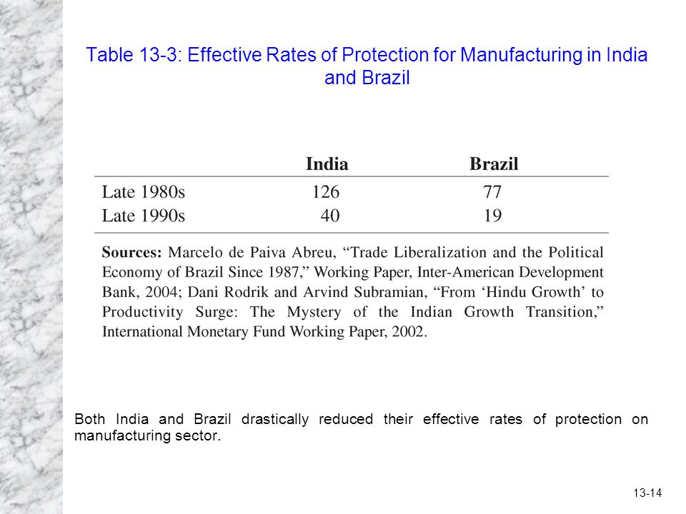 Table 13-3: Effective Rates of Protection for Manufacturing in India and Brazil
