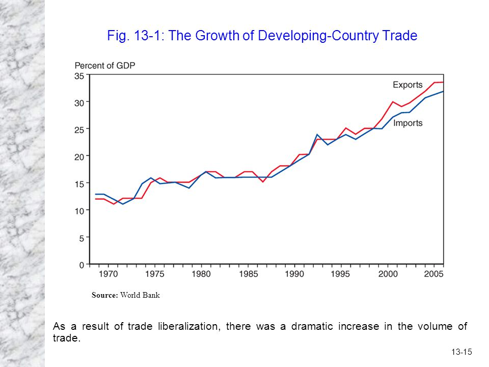 Fig. 13-1: The Growth of Developing-Country Trade