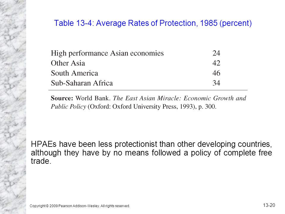 Table 13-4: Average Rates of Protection, 1985 (percent)