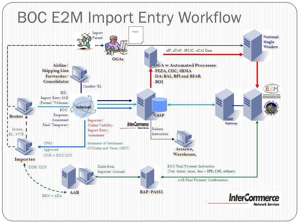 BOC E2M Import Entry Workflow