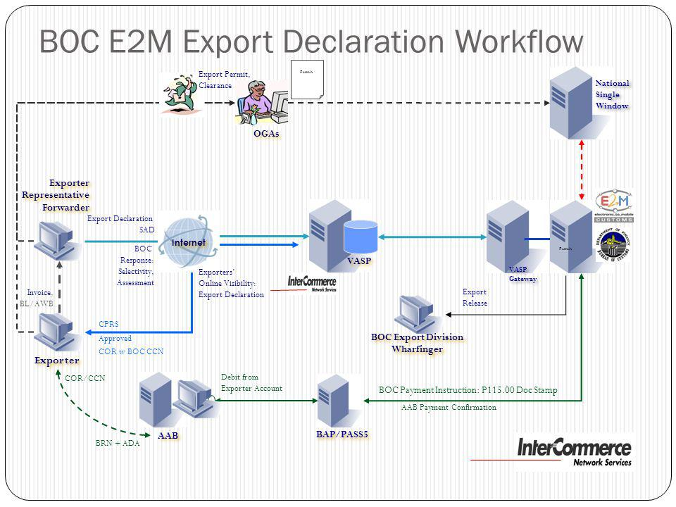 BOC E2M Export Declaration Workflow