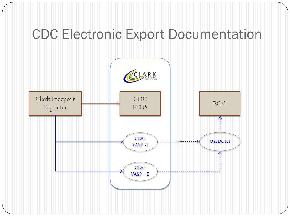 CDC Electronic Export Documentation