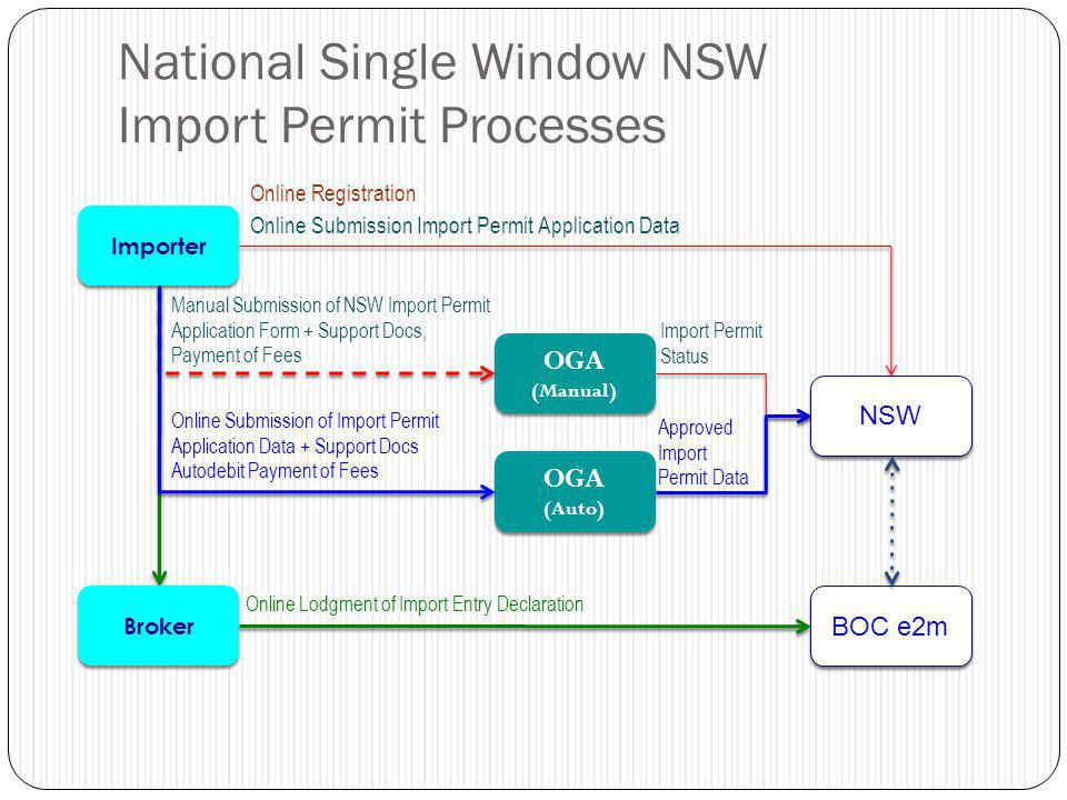 National Single Window NSW Import Permit Processes