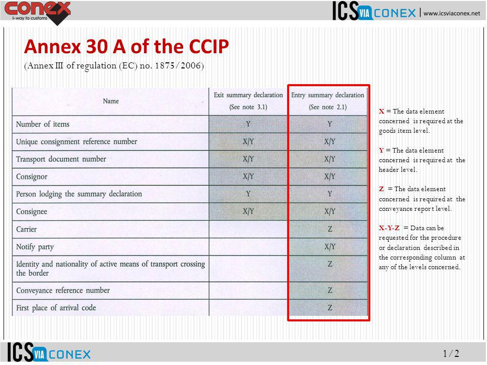 Annex 30 A of the CCIP (Annex III of regulation (EC) no. 1875/2006) X = The data element concerned is required at the goods item level.