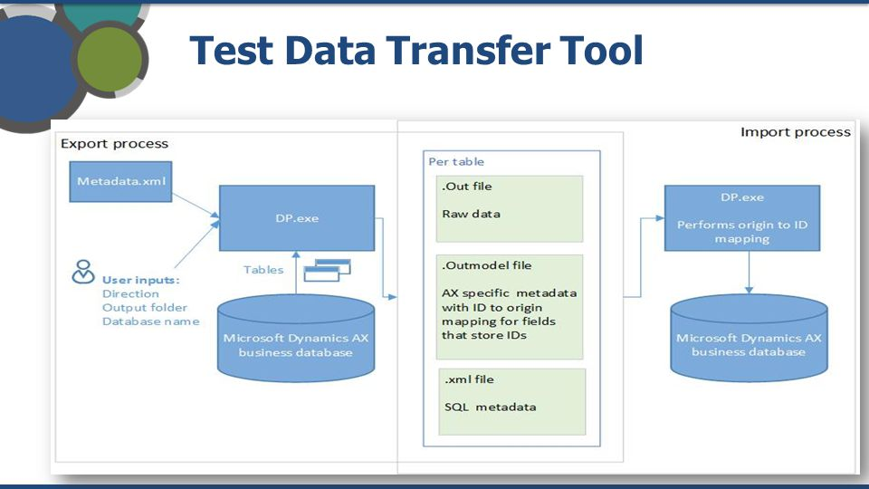 Test Data Transfer Tool