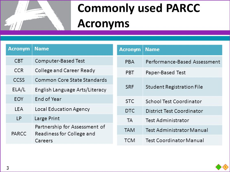 Commonly used PARCC Acronyms