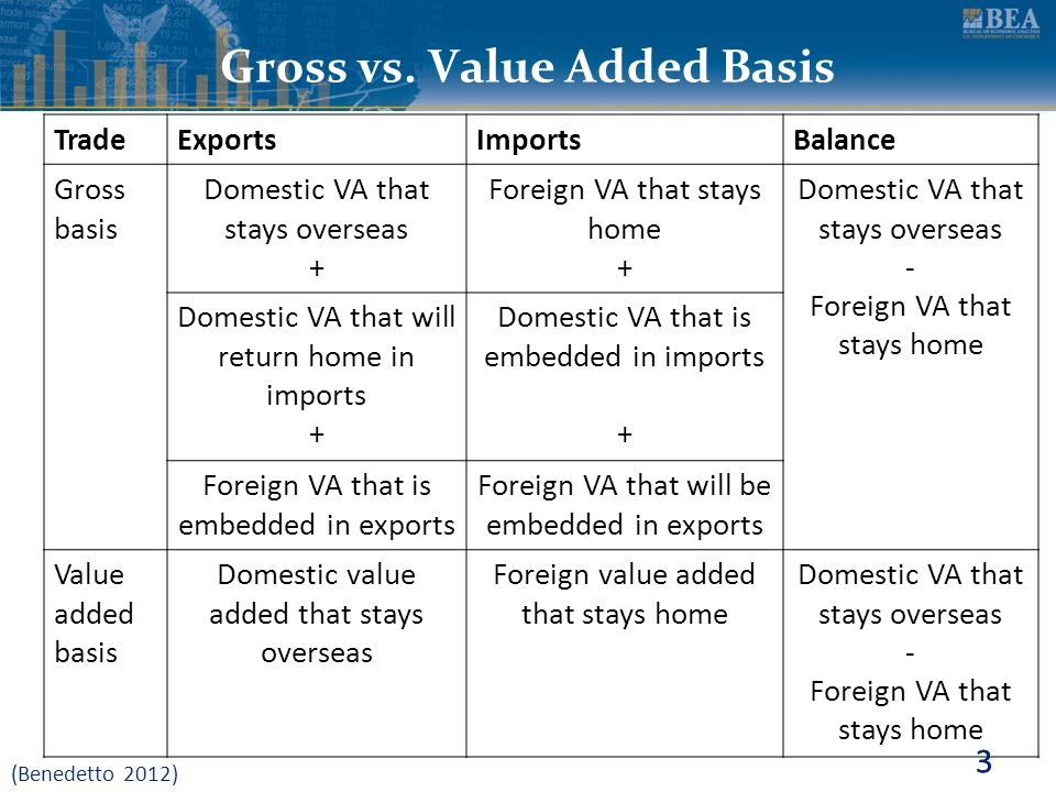 Gross vs. Value Added Basis