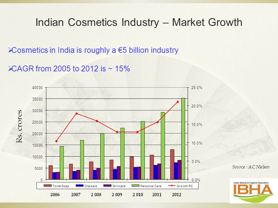 Indian Cosmetics Industry – Market Growth