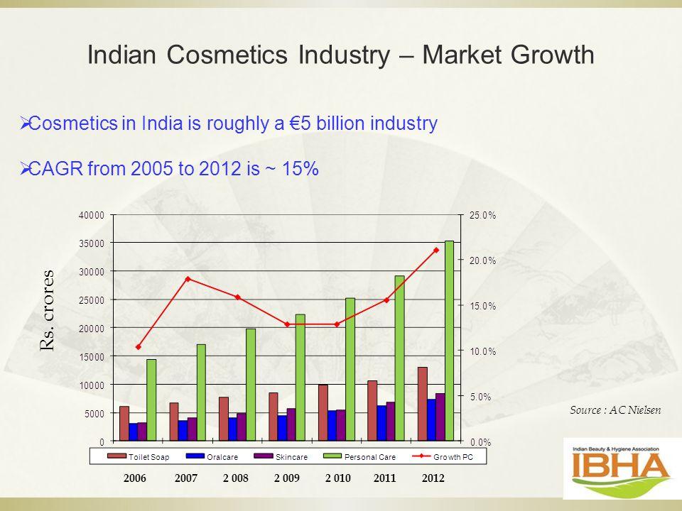 economic analysis on cosmetic industry