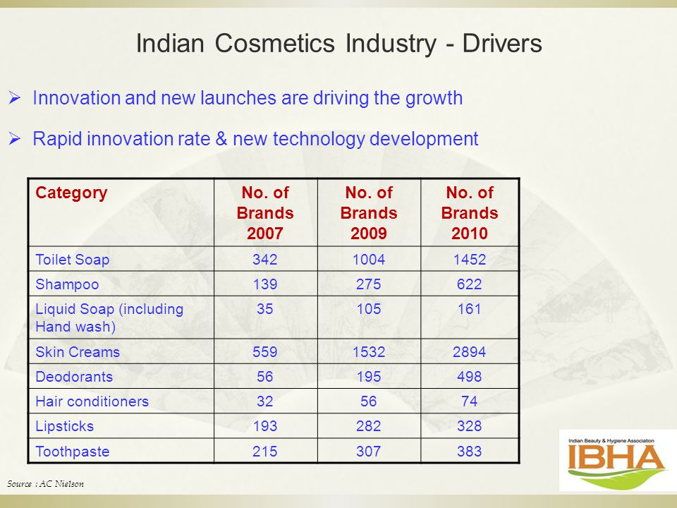 Indian Cosmetics Industry - Drivers