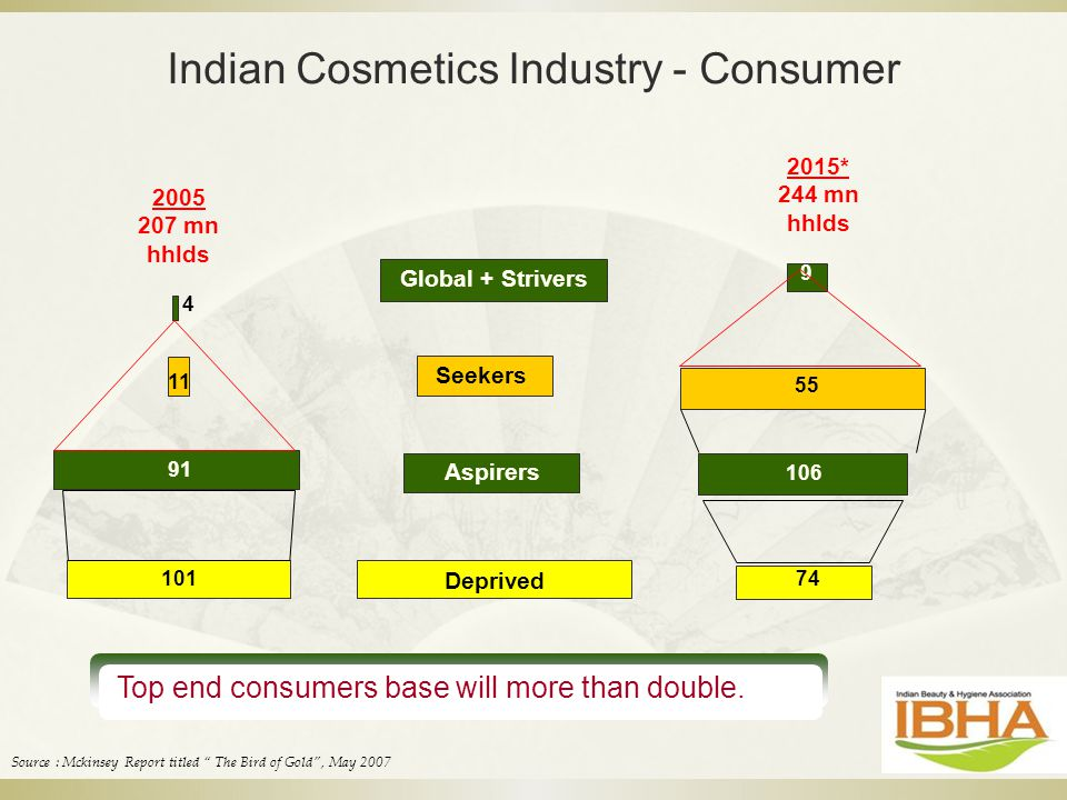 Indian Cosmetics Industry - Consumer