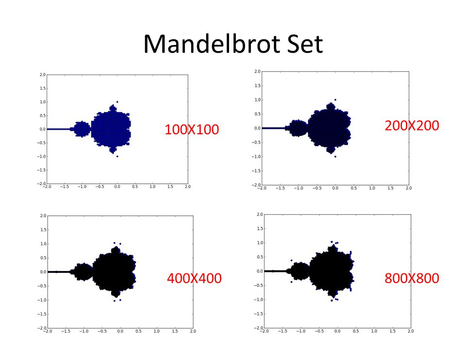 Mandelbrot Set 200X200 100X100 400X400 800X800