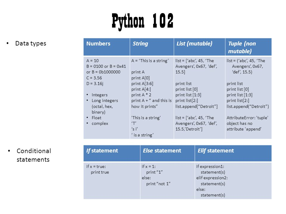 Python 102 Data types Conditional statements Numbers String