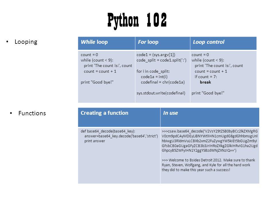 Python 102 Looping Functions While loop For loop Loop control