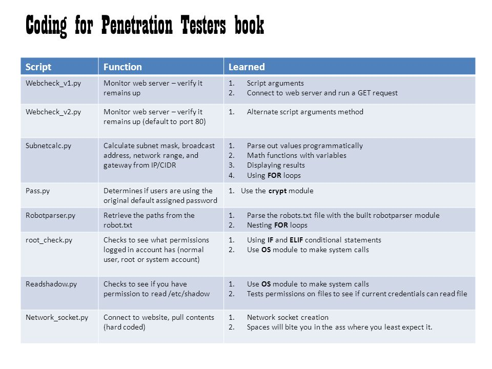 Coding for Penetration Testers book