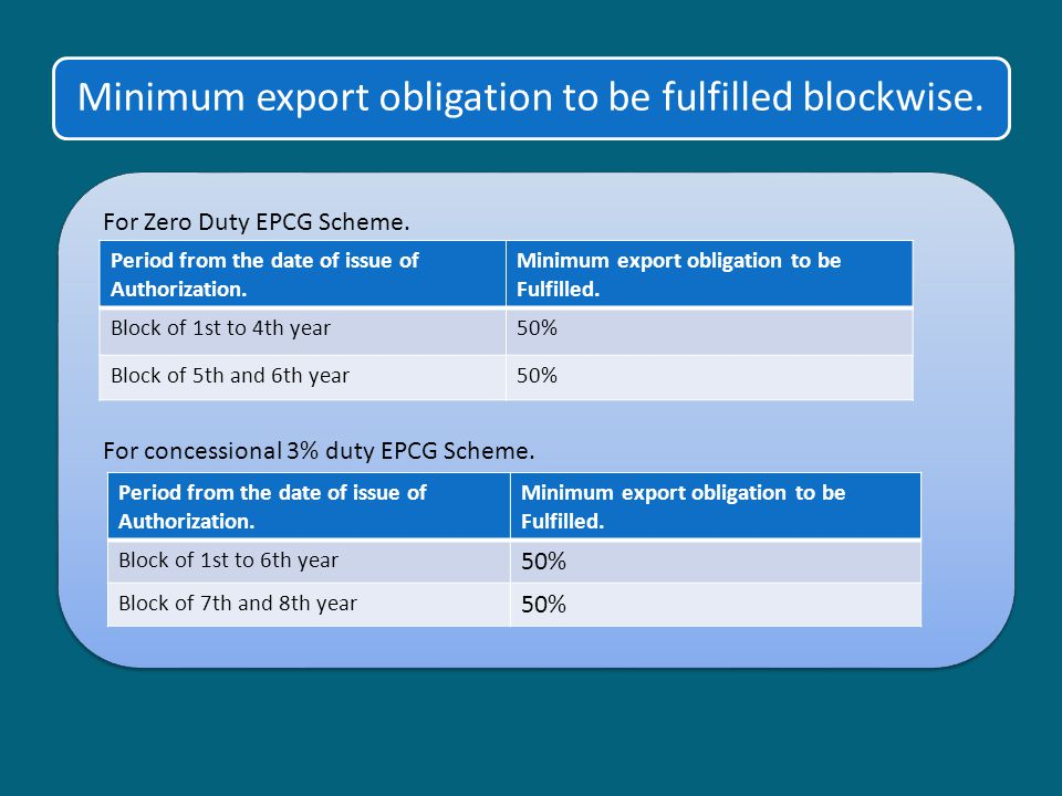 Minimum export obligation to be fulfilled blockwise.