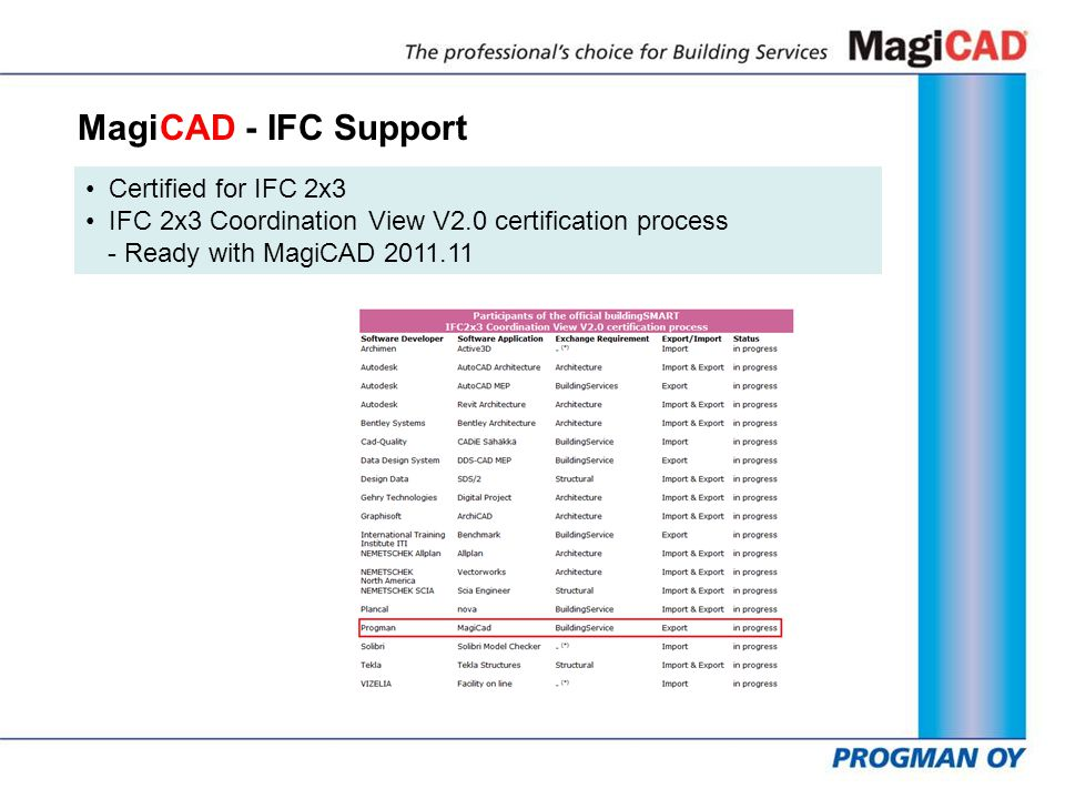 MagiCAD - IFC Support Certified for IFC 2x3