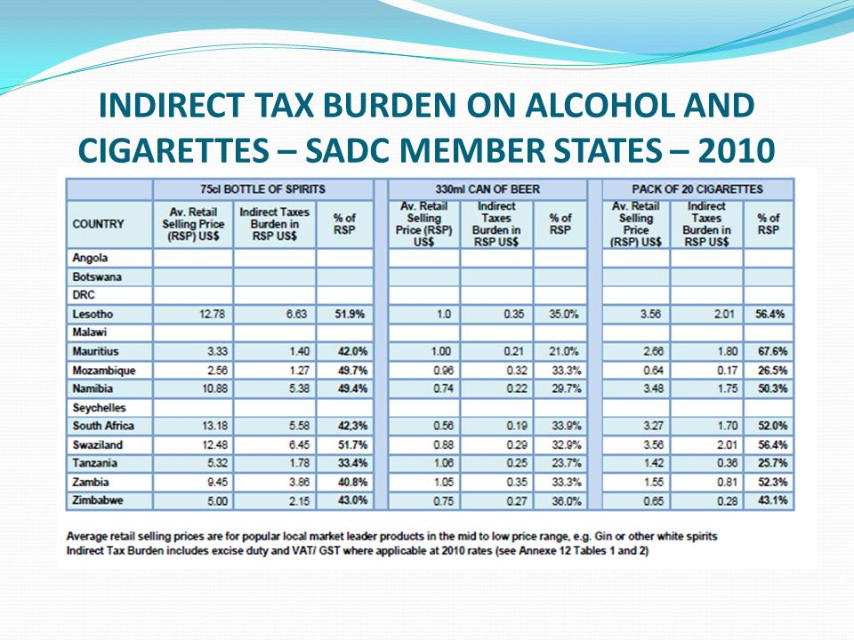 INDIRECT TAX BURDEN ON ALCOHOL AND CIGARETTES – SADC MEMBER STATES – 2010