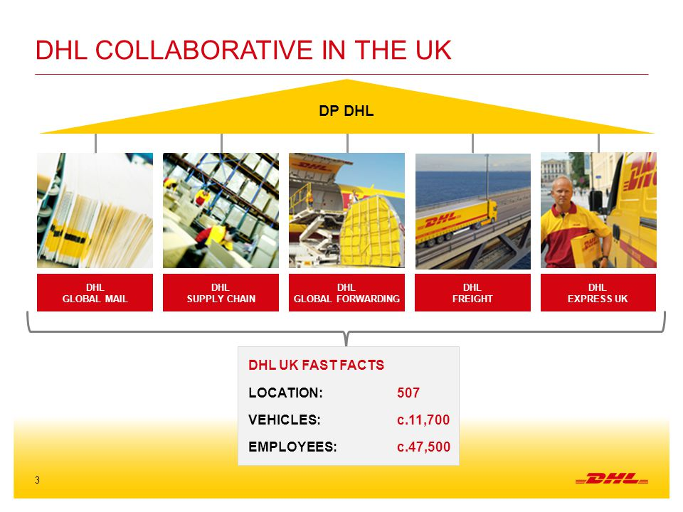 DHL Collaborative in the UK