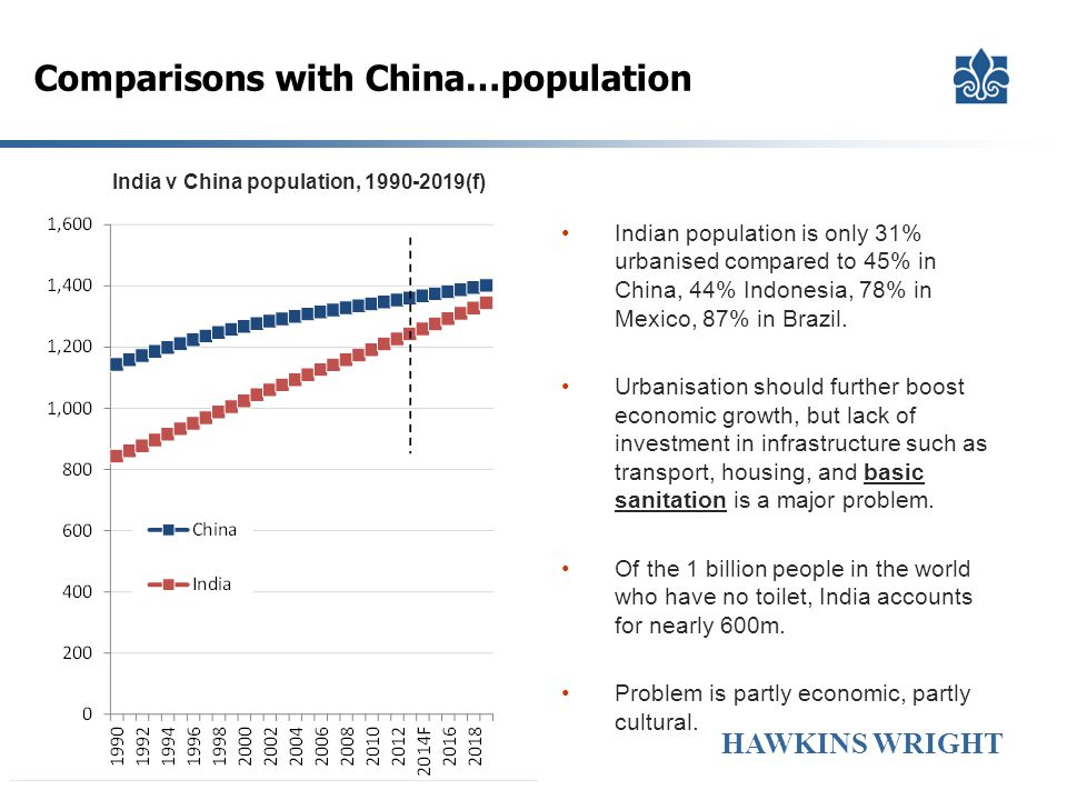 Comparisons with China…population